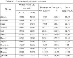 Обязательный резерв коммерческих банков как инструмент кредитно  Исследование политики обязательного резервирования одного из Ульяновских коммерческих банков позволит провести анализ размера сумм перечисленных в качестве