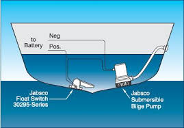 rule mate 500 automatic bilge pump wiring diagram wiring diagram you should probably know this about rule 500 gph automatic bilge pump battery bilgepump v3 wire diagrams