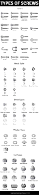 36 Types Of Screws And Screw Heads Ultimate Chart Guide