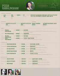 format of marriage resume 26 best biodata for marriage samples images on pinterest bio data