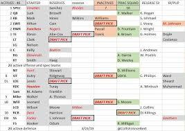 Indianapolis Colts Running Back Depth Chart Indianapolis Colts 2019 Mock Draft