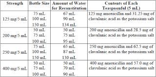 Amoxicillin Dosage For Children By Weight Chart Augmentin Dosing Calculator Pediatric