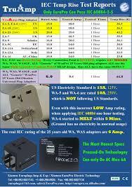 Plug Adapter Shop Plug Adapters Europlugs Truamp