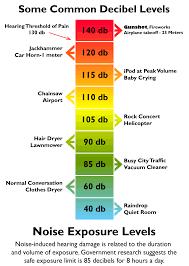 decibel level charts noise level chart db level chart
