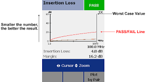 Attenuation Insertion Loss Measurement And Testing Dtx
