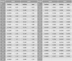 Conversion Chart Gauge To Inches To Millimeters 73 Methodical Inches To Millimeters Chart Pdf