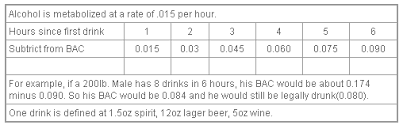 Alcohol Metabolism Rate Chart