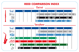 Vandoren Java Red Reeds For Soprano Saxophone