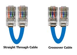 what s the difference between t568a and t568b wiring standards straight through vs crossover