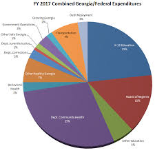 Total Federal Spending 2017 Pie Chart Its A Budget Georgiapol