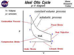 otto gif computer drawing of otto cycle p v plot