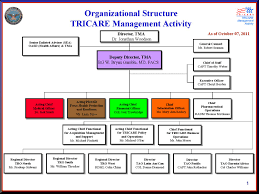 Tricare Organization Chart By Squid 1125 Issuu