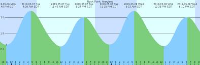 Chapin Beach Tide Chart Botanical Beach Tide Chart 2019 Chapin Beach Tide Chart