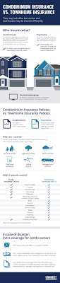 The main difference is the type of properties they cover. Condo Vs Townhouse Policy Connect Condo Insurance