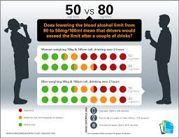 Centre - Limits Science And Alcohol Media Legal Blood