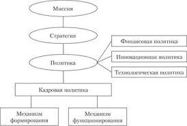 КАДРОВАЯ ПОЛИТИКА КАДРОВАЯ ПОЛИТИКА ОРГАНИЗАЦИИ И ЕЕ  Организационно управленческий механизм кадровой политики организации