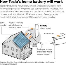 17 best ideas about tesla s tesla motors model s what backing up your home tesla s battery might be like