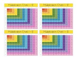 Full Color Chart Multiplication Chart 1 12 Color Black White Full Page Pocket Sized
