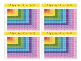 Full Size Multiplication Chart 1 12 Multiplication Chart 1 12 Color Black White Full Page Pocket Sized