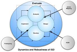 Instructional System Design Why Instructional System Design And Addie
