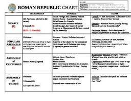 Venn Diagram Of Roman Republic And Roman Empire Chris Carlson Chriscarlson64 On Pinterest