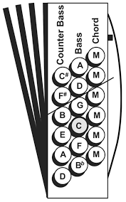 55 Rigorous Button Accordion Notes Chart