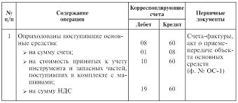 Учет расчетов с поставщиками и подрядчиками Бухгалтерский  Типовые корреспонденции по учету расчетов с поставщиками и подрядчиками