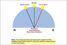 6 H Earth Sun Geometry