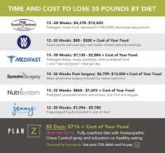 Faqs Plan Z Diet