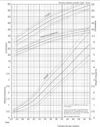 Fenton Preterm Growth Chart Girl Figure 9 From A Systematic Review And Meta Analysis To