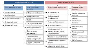 Методы финансового анализа предприятия обзор и сравнение Классификация методов финансового анализа предприятия по признаку методического подхода лежащего в их основе