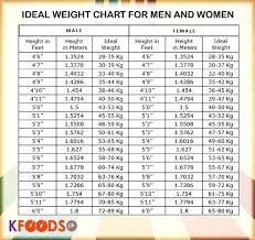 51 Circumstantial Ideal Height And Weight Chart For Men