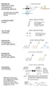 Ifr Chart Legend Airspace Information Ifr Enroute Low High Altitude Us And