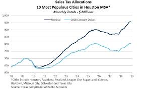 6 25 Sales Tax Chart Sales Tax