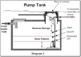 wiring diagram for residential septic pump readingrat net Septic Pump Wiring Diagram septicpro septic engineering installation maintenance in swanzey,wiring diagram,wiring diagram wiring diagram for septic pump