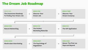 about your dream job a roadmap of what to expect every week