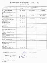 Информация о финансовой деятельности Скачать этот файл Контрольные цифры бюджета 2018 2020 местный бюджет png Контрольные