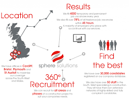 Finding The Right Candidate Sphere Solutions Construction