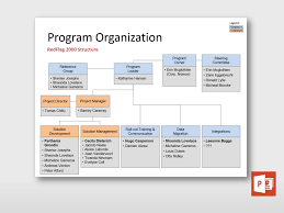Program Organization Chart Powerpoint Program Project