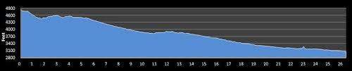 Tucson Elevation Chart Tucson Marathon Race Details Findmymarathon Com