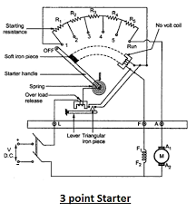 dc motor andcompound wound dc motor 3 point