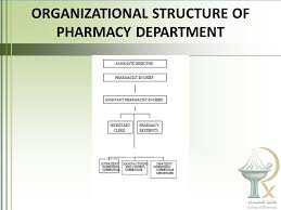 Recap Pharmacists Practice In A Wide Variety Of Settings