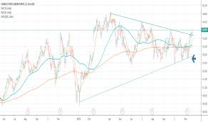 Crl Chart Crl Stock Price And Chart Nyse Crl Tradingview