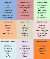 Logical order and sequence essay   Buy Original Essays online Pinterest Free Graphic Organizers for Planning and Writing