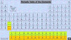 periodic table of elements top 20 a simple way to memorise first the