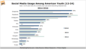 Youth Now Say Theyre More Likely To Use Snapchat Than