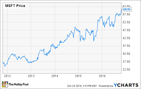 Microsoft Stock Surges Higher But Im Not Buying The Hype