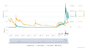 Is Bitcoin Safe Now After The Hacking Litecoin Chart 2011