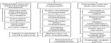 Менеджмент Анализ условий и факторов качества управленческих  Рисунок 3 Дерево цели управленческого решения