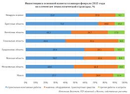 Инвестиции в основной капитал за январь февраль выросли на % Если в целом по стране а также в Брестской Гродненской Минской и Могилевской областях в частности инвестиции в основной капитал увеличились в основном за